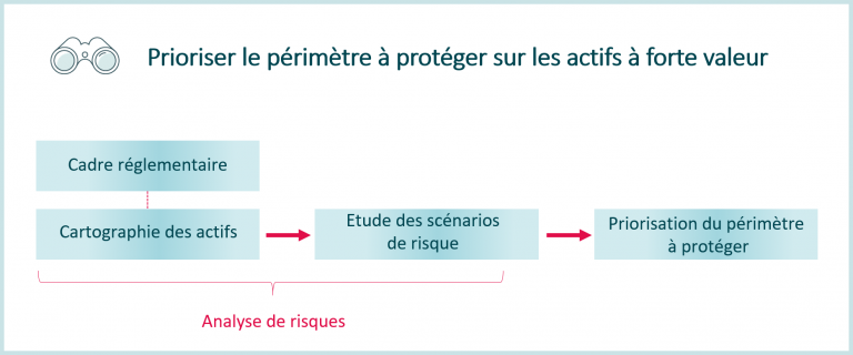 SOC : quel périmètre protéger ?