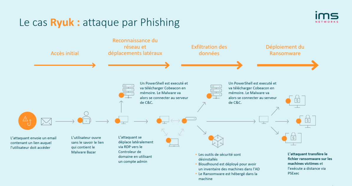 attaque phishing ryuk et mouvement lateral